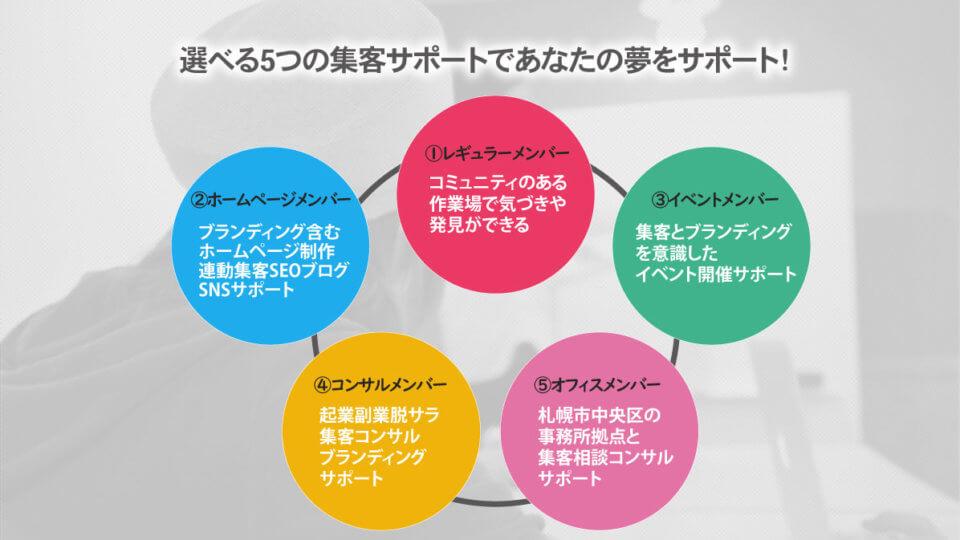 コワーキングSALOON札幌起業副業集客をトータルサポート