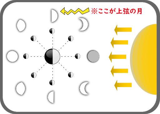 新月満月12星座占い