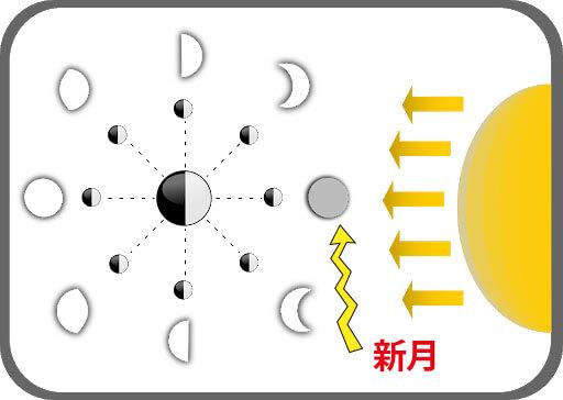今週の新月満月12星座占い