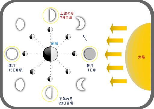 上弦の月占星術的意味