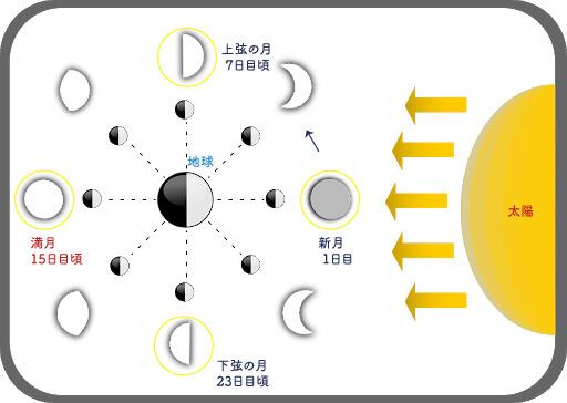 満月占星術的意味
